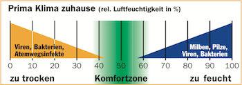 Komfortzone der Luftfeuchtigkeit